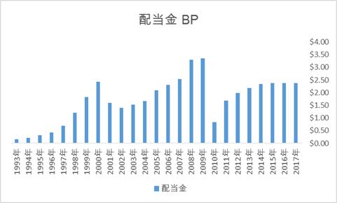BPの配当金推移(英国株ADR高配当銘柄)