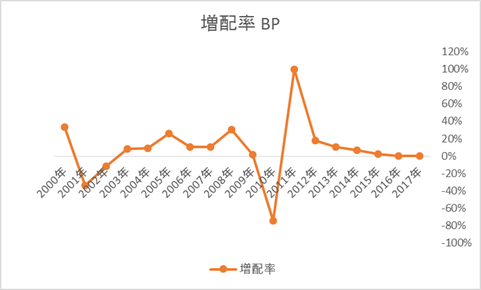 BP増配率の推移、英国株ADRの高配当銘柄
