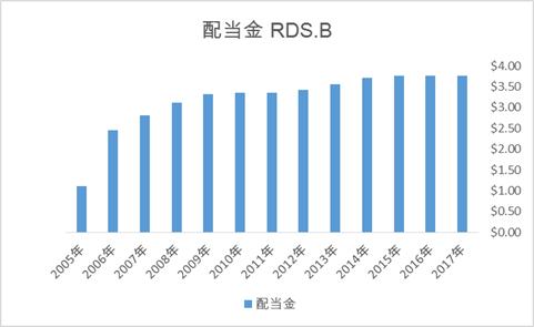 ロイヤルダッチシェルの配当金推移、英国株ADR高配当銘柄