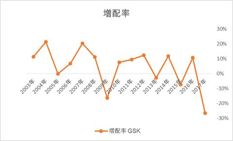 GSKの増配率推移、英国株ADR高配当銘柄