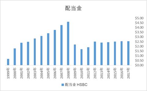 HSBCの配当金推移、高配当利回りの米国株ADR