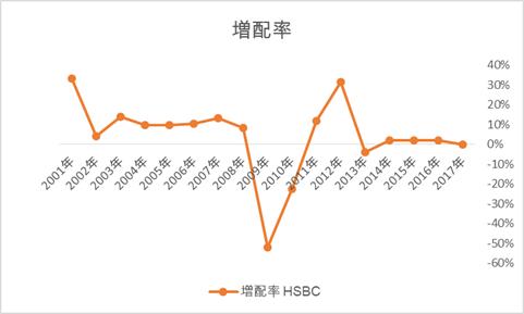 HSBCの増配率の推移、高配当ADR、金融セクター