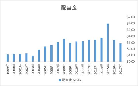 NGGの配当金推移、