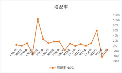 ナショナルグリッド NGGの配当金推移