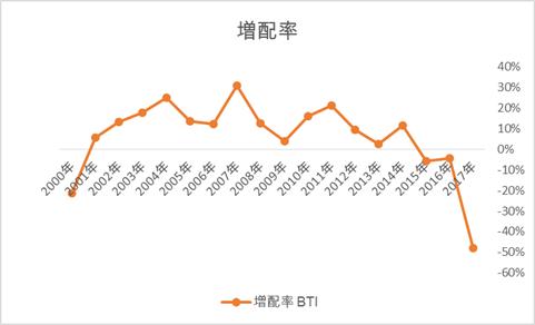 BTIの増配率