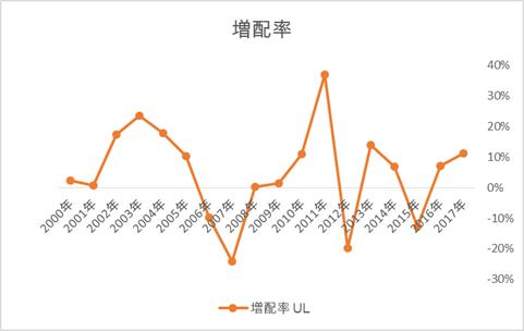 ユニリーバ ULの増配率