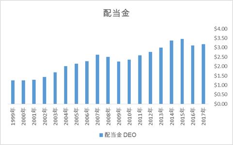 ディアジオ DEOの配当金推移