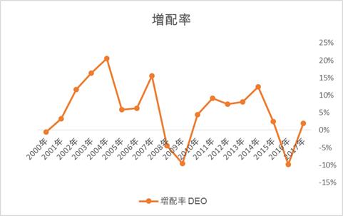 ディアジオ DEOの増配率推移
