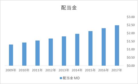 アルトリア MOの配当金推移 (注目の高配当米国株)