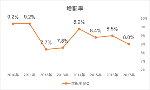 アルトリア MOの増配率推移、おすすめの米国株(高配当銘柄)