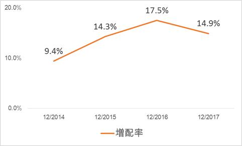 花王株の増配率推移