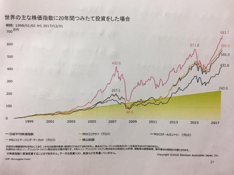 世界の主な株価指数、インデックス積立投資を20年間した場合