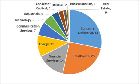配当金生活を目指した米国株ポートフォリオ:セクター別割合