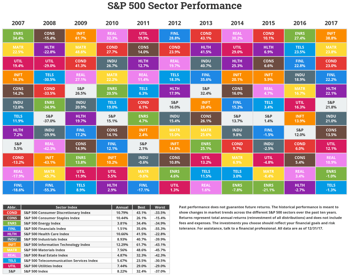 S&P500セクター別トータルリターン