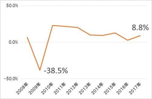 VYM・米国高配当株式ETFの分配金:増配率の推移