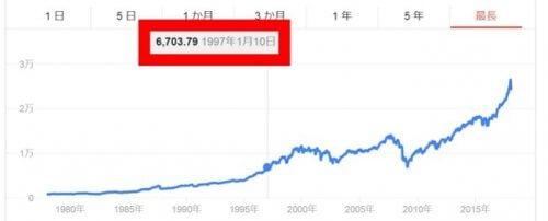 リーマンショック時の株価は12年前水準まで下落