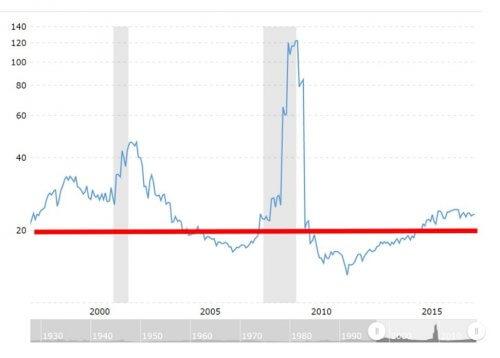 S&P500のPER平均推移 20年チャート