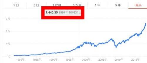 インターネットバブル崩壊時の株価は5年前水準まで下落