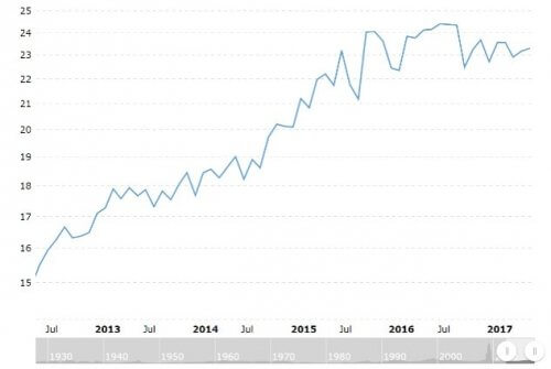 S&P500のPER平均推移 5年チャート