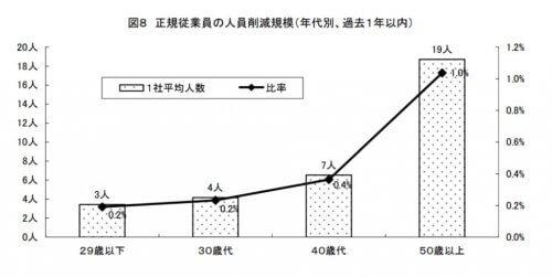 リストラの実態に関する調査、出典:日本労働機構