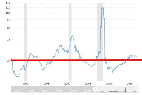 S&P500のPER平均推移 30年チャート