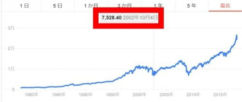 NYダウ株価の大暴落【2002年10月4日】