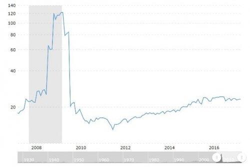 S&P500のPER平均推移 10年チャート