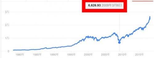 NYダウ株価の大暴落【2009年3月6日】