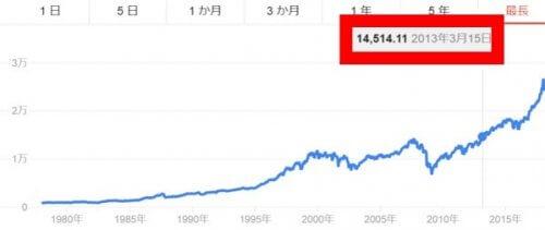 NYダウ株価の2013年の水準