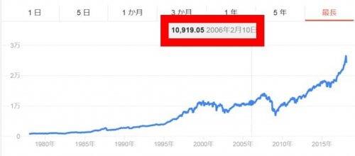 NYダウ平均株価:2006年の水準