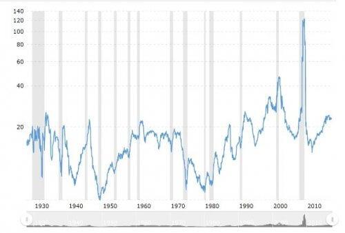 S&P500のPER平均推移