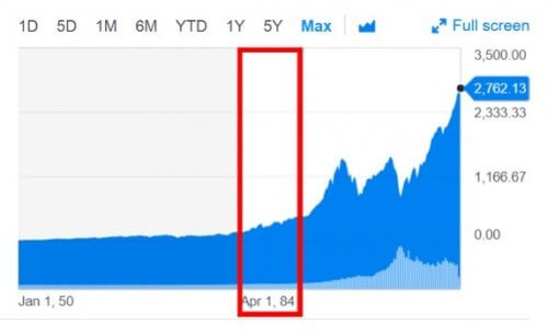 S&P500の超長期株価チャート