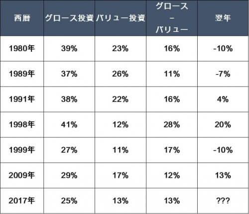 バリュー株投資とグロース株投資のリターン比較