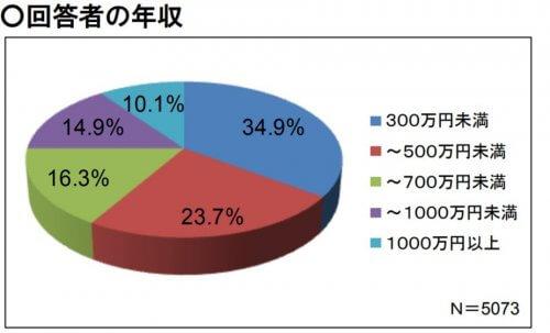 個人投資家の証券投資に関する意識調査