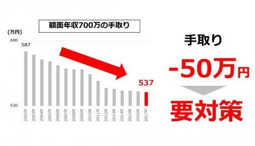 給与の額面700万円の手取り推移