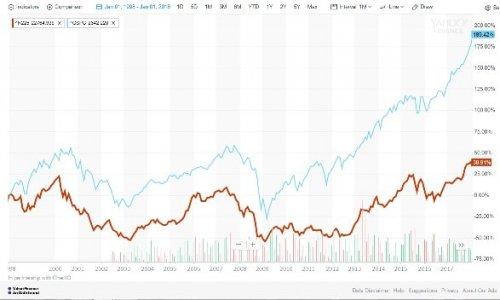 日経平均とS&P500の20年株価チャート
