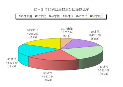 インターネット取引に関する調査結果(平成 29 年9月末)について