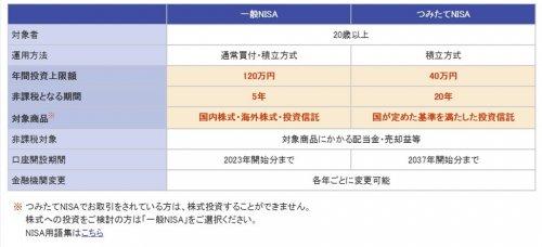 一般NISAと、つみたてNISAの違い、引用:楽天証券