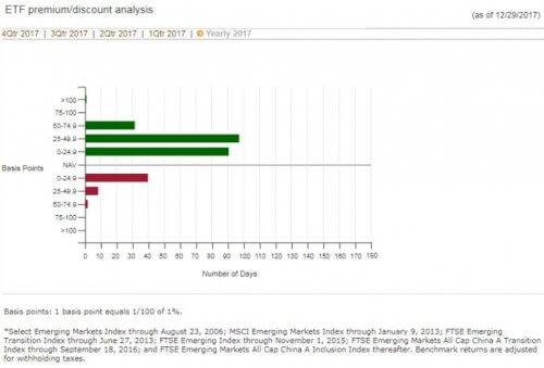 VWOの乖離率、引用:バンガード社HPより