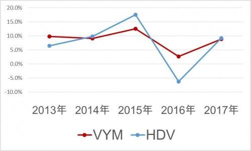 VYMとHDVの増配率比較