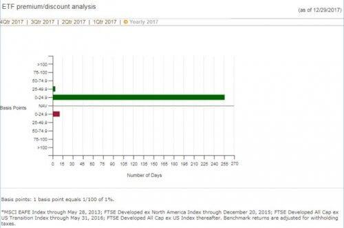 VEAの乖離率、引用:バンガード社HPより