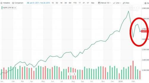 S&P500株価チャート:yahoo financeより