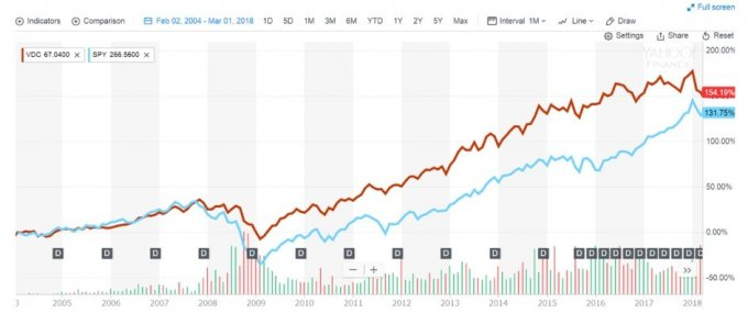 VDCとSPYの株価チャート比較