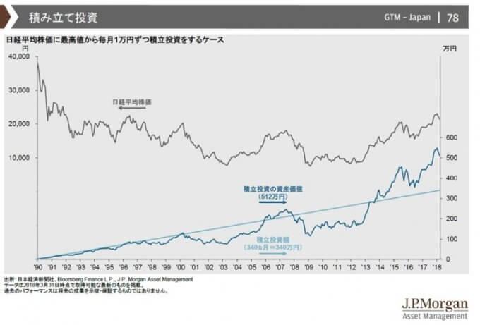 日経平均株価に最高値から毎月1万円ずつ積立投資をするケース