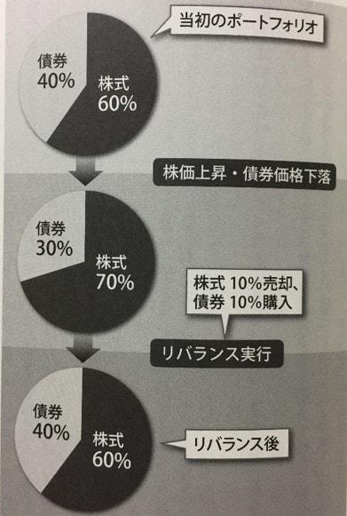 ポートフォリオのリバランス例、出典:エンダウメント投資戦略