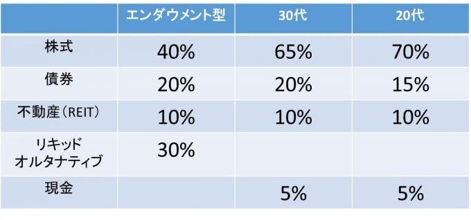 おすすめ資産配分比率