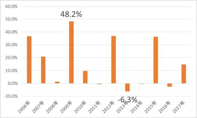 VDCの分配金、増減配率推移、配当利回り