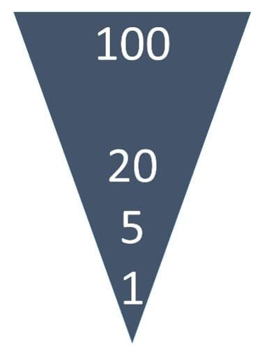 100、20、5、1のルール