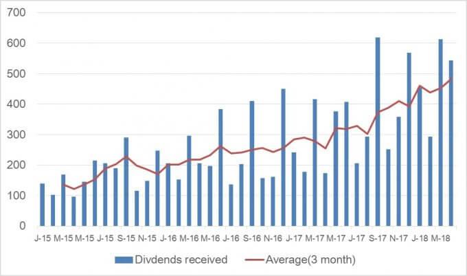 米国株からの配当金推移