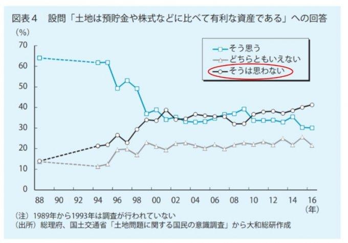 引用:家計における金融資産と土地・住宅資産の保有の関係